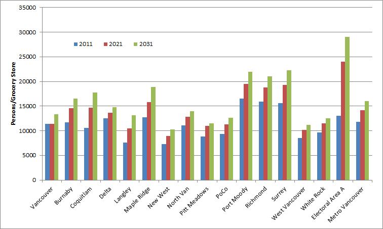 Ubc a food desert ubc insiders for Food bar graph